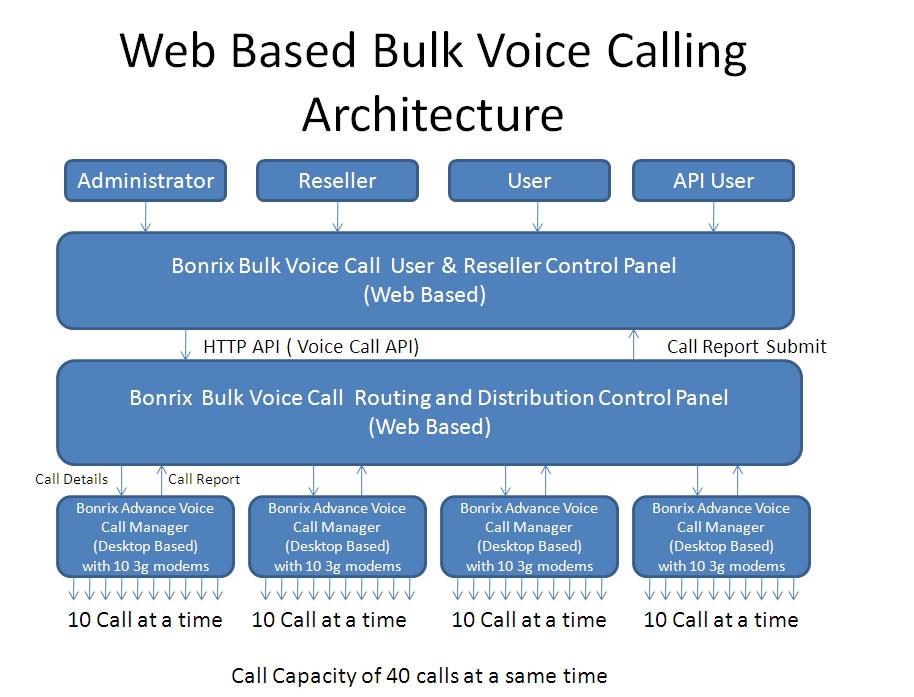 Bulk Voice Calling or Bulk Voice SMS , Auto Dialer and Play